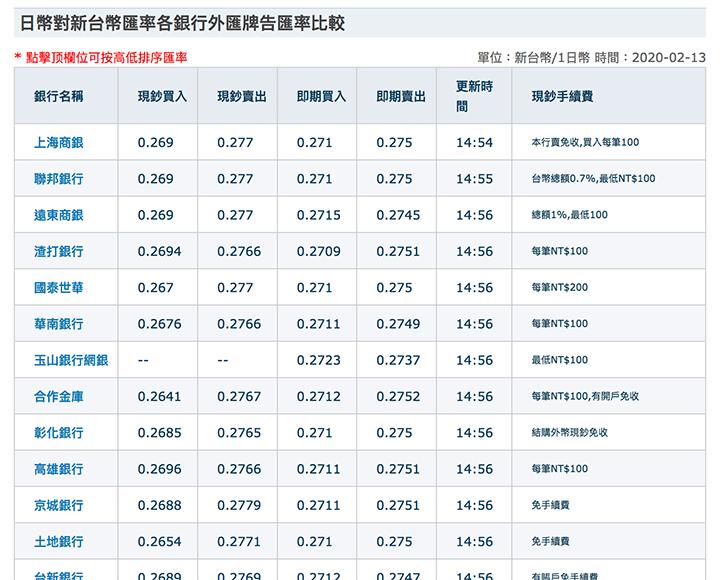 台湾の銀行の両替レートの一覧
