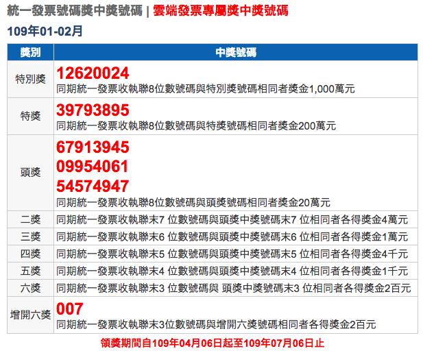 台湾レシート宝くじ2020年(民國109年)01-02月の当選番号